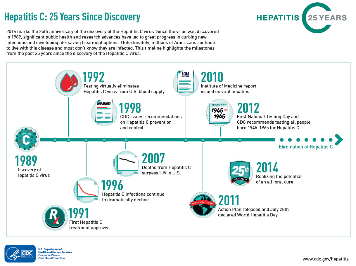hep c discovery timeline